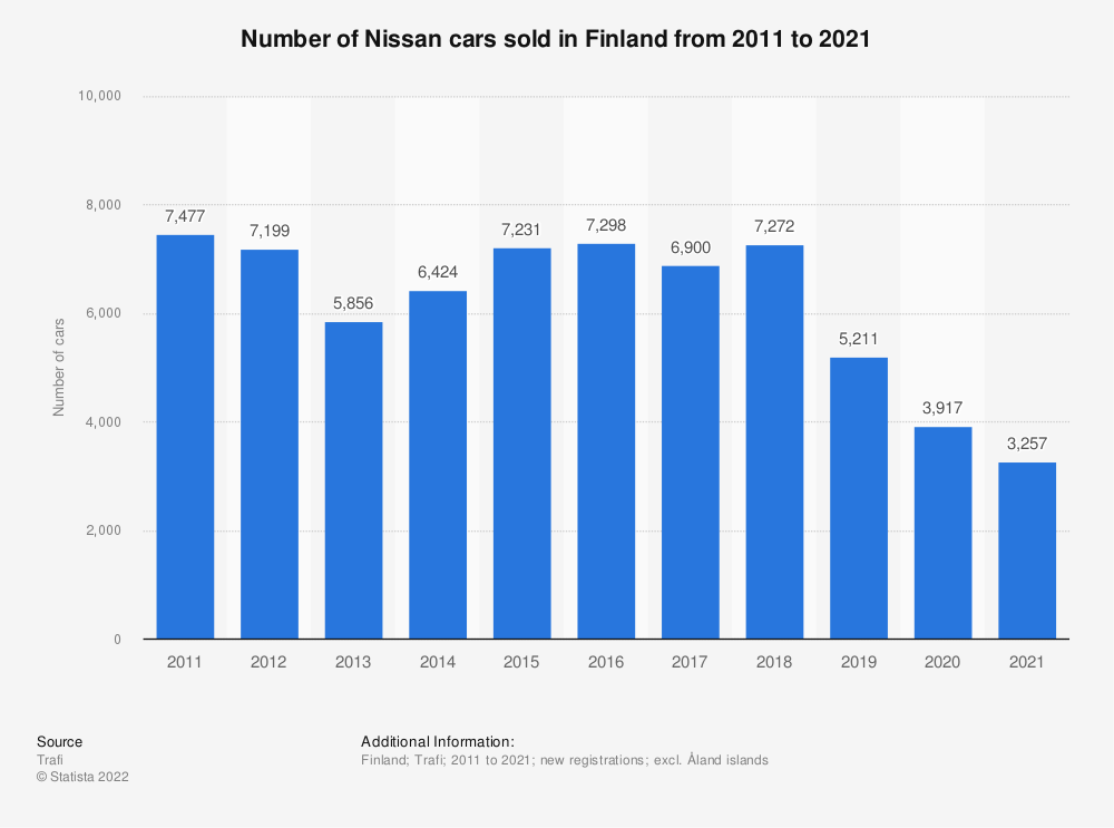 Statistic: Number of Nissan cars sold in Finland from 2010 to 2019 | Statista