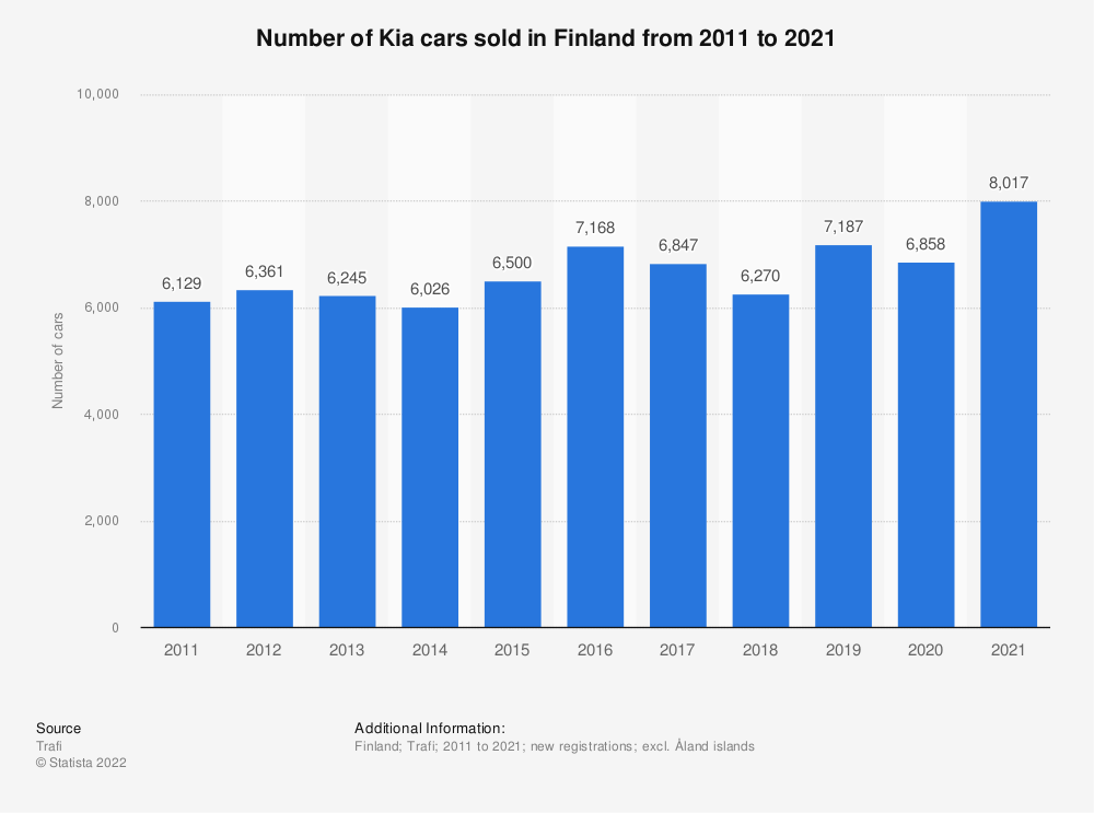 Statistic: Number of Kia cars sold in Finland from 2010 to 2018 | Statista