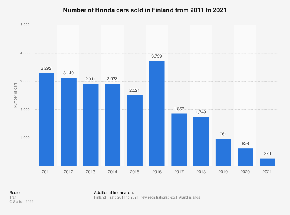 Statistic: Number of Honda cars sold in Finland from 2010 to 2018 | Statista
