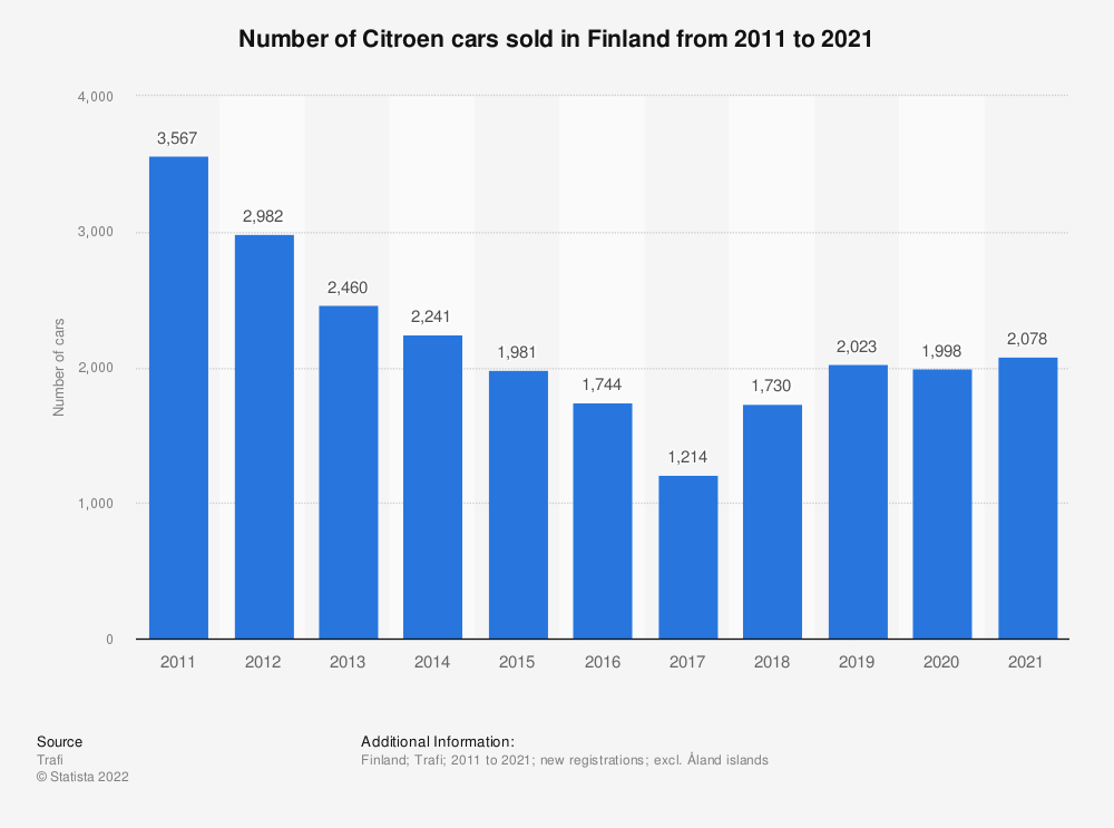 Statistic: Number of Citroen cars sold in Finland from 2010 to 2018 | Statista