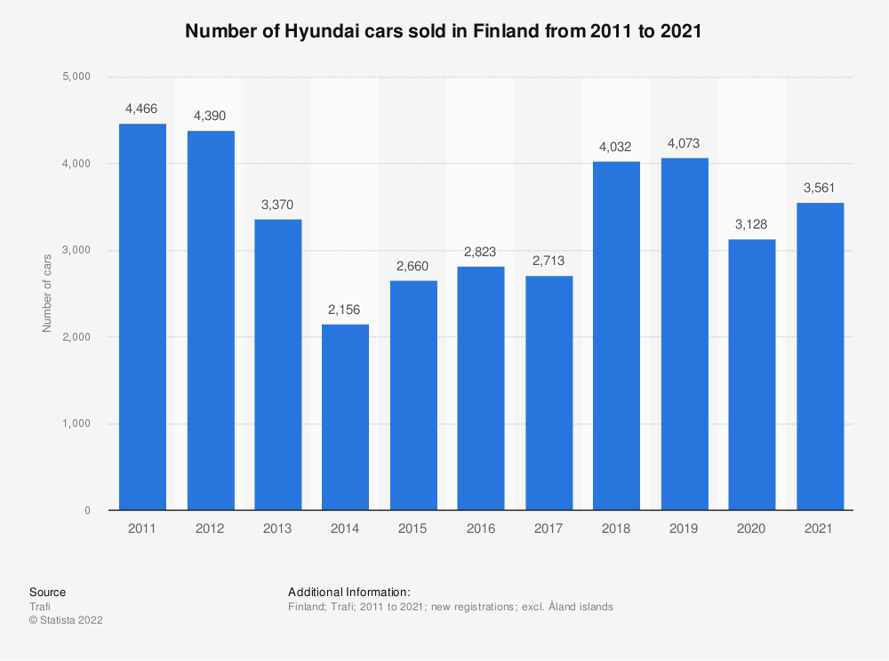 Statistic: Number of Hyundai cars sold in Finland from 2010 to 2018 | Statista
