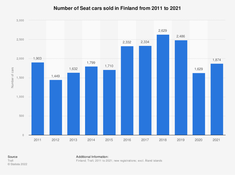 Statistic: Number of Seat cars sold in Finland from 2010 to 2018 | Statista