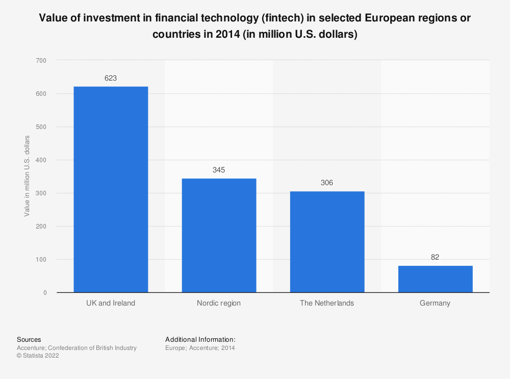 Statistic: Value of investment in financial technology (fintech) in selected European regions or countries in 2014 (in million U.S. dollars) | Statista