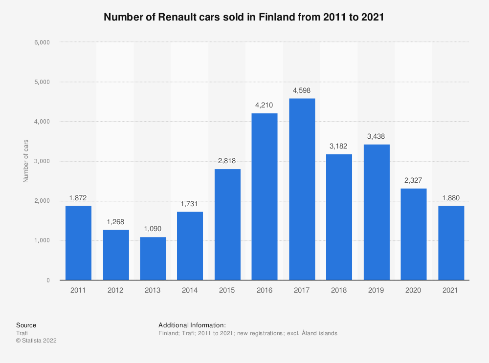 Statistic: Number of Renault cars sold in Finland from 2010 to 2018 | Statista