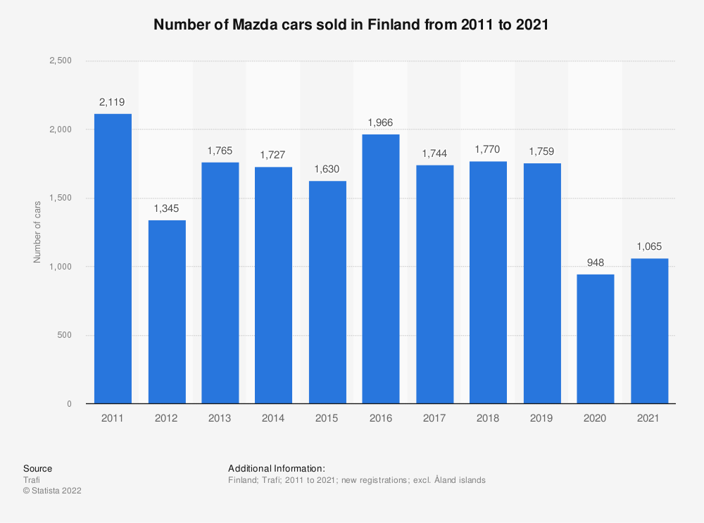 Statistic: Number of Mazda cars sold in Finland from 2010 to 2018 | Statista