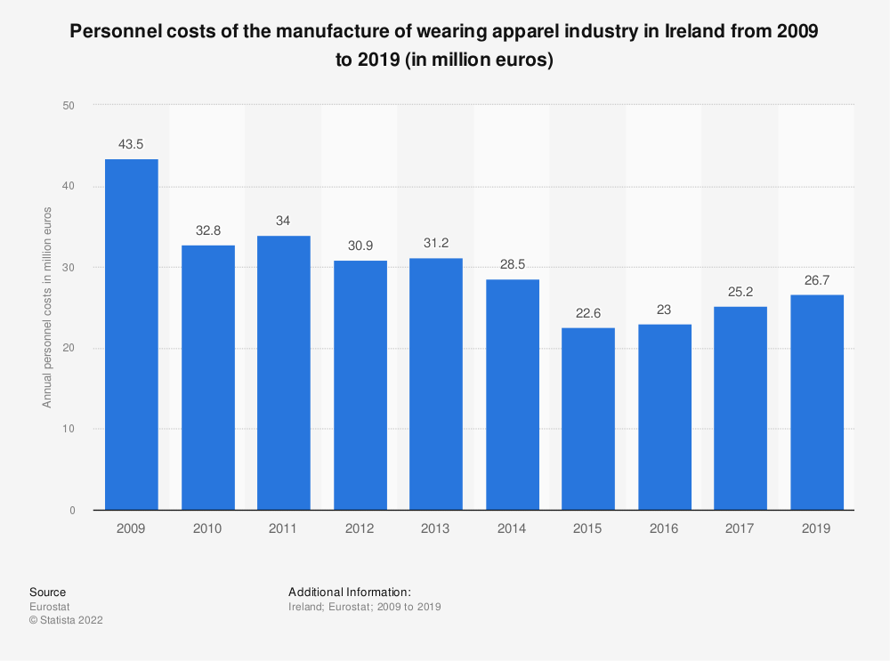 Statistic: Personnel costs of the manufacture of wearing apparel industry in Ireland from 2008 to 2016 (in million euros) | Statista