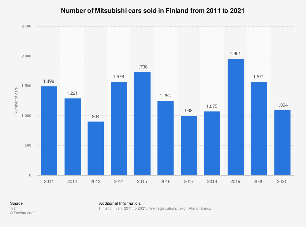 Statistic: Number of Mitsubishi cars sold in Finland from 2010 to 2018 | Statista