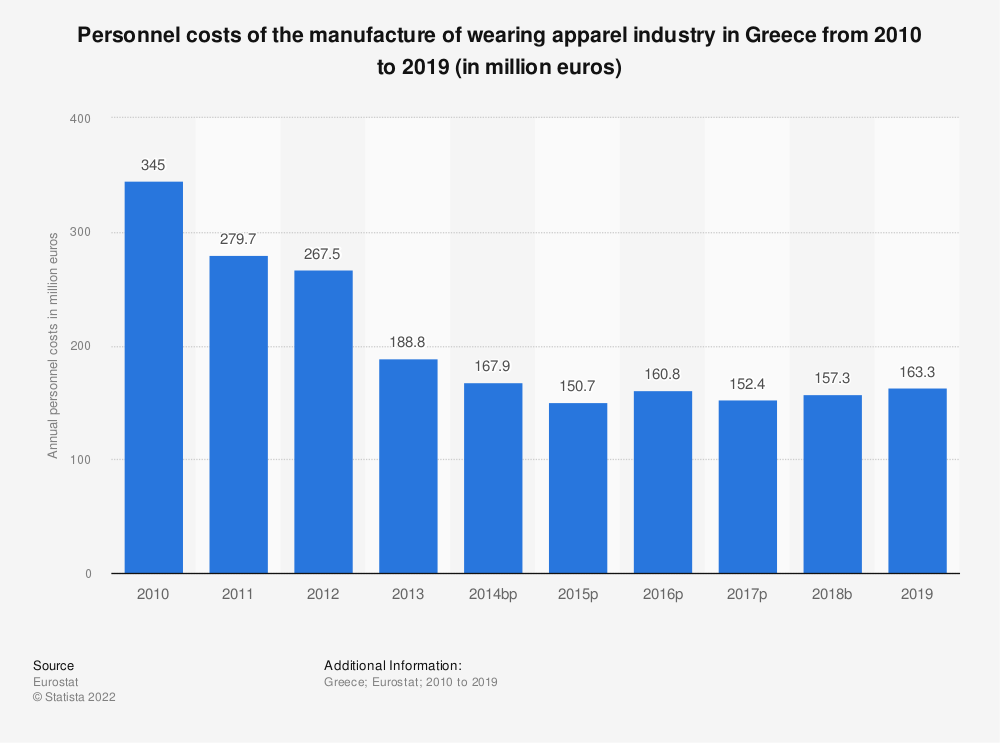 Statistic: Personnel costs of the manufacture of wearing apparel industry in Greece from 2008 to 2016 (in million euros) | Statista