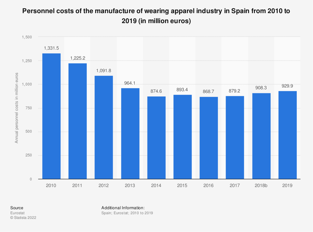 Statistic: Personnel costs of the manufacture of wearing apparel industry in Spain from 2008 to 2016 (in million euros) | Statista