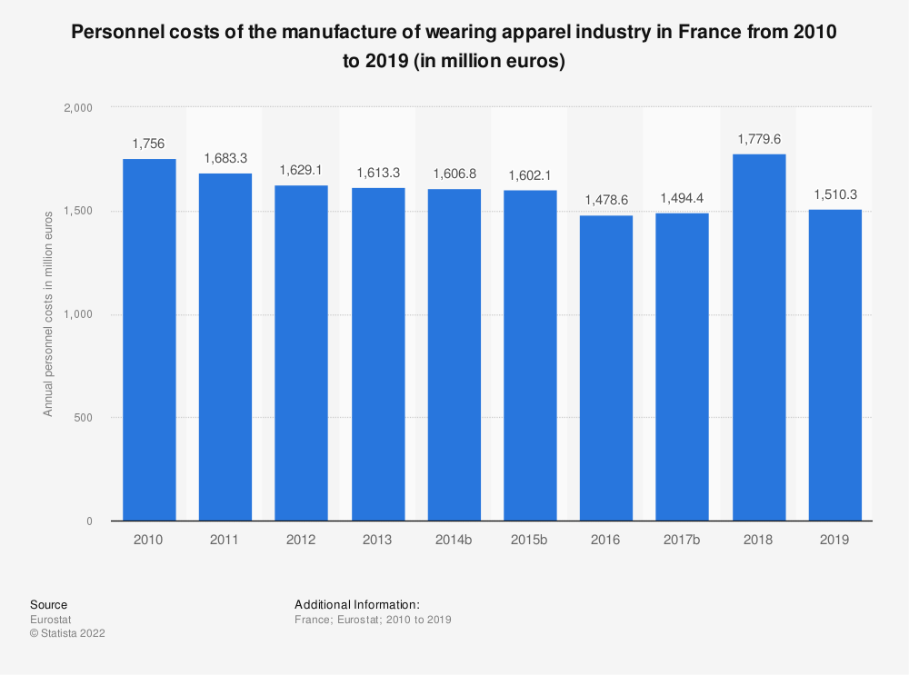 Statistic: Personnel costs of the manufacture of wearing apparel industry in France from 2009 to 2018 (in million euros) | Statista