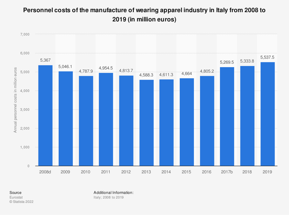 Statistic: Personnel costs of the manufacture of wearing apparel industry in Italy from 2008 to 2017 (in million euros) | Statista