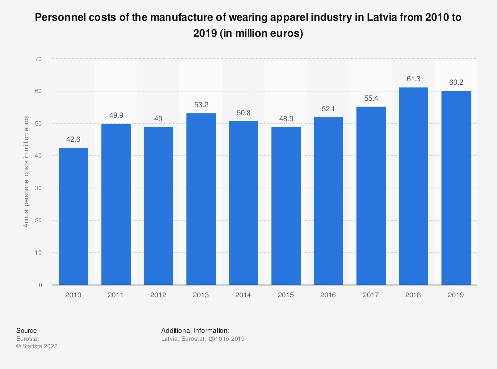 Statistic: Personnel costs of the manufacture of wearing apparel industry in Latvia from 2008 to 2016 (in million euros) | Statista