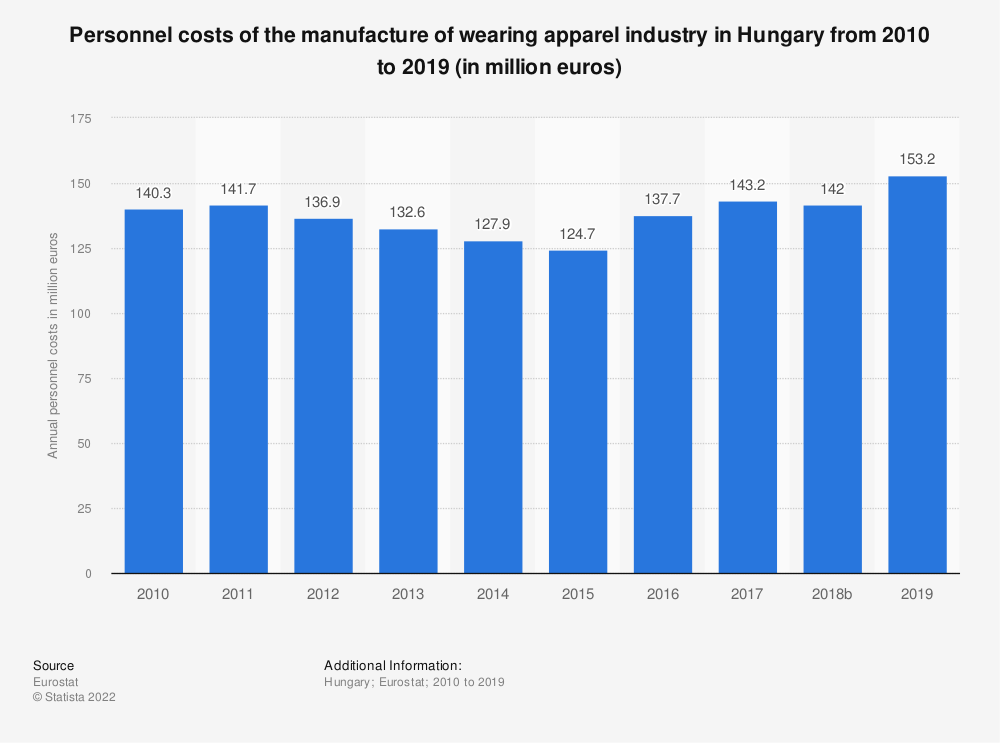 Statistic: Personnel costs of the manufacture of wearing apparel industry in Hungary from 2008 to 2016 (in million euros) | Statista