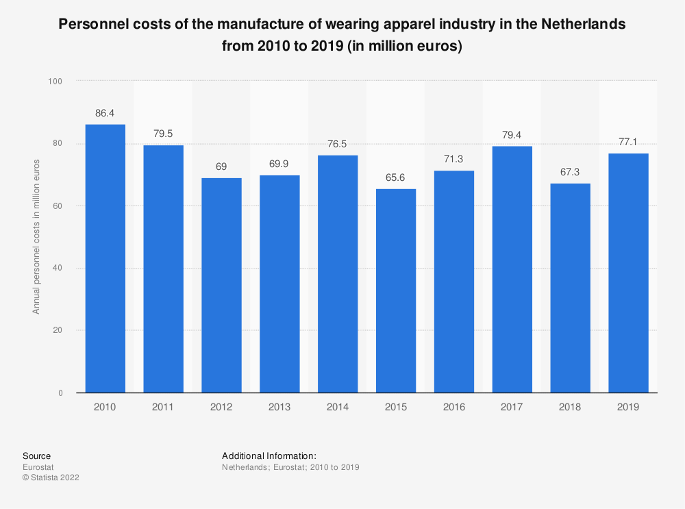 Statistic: Personnel costs of the manufacture of wearing apparel industry in the Netherlands from 2009 to 2016 (in million euros) | Statista