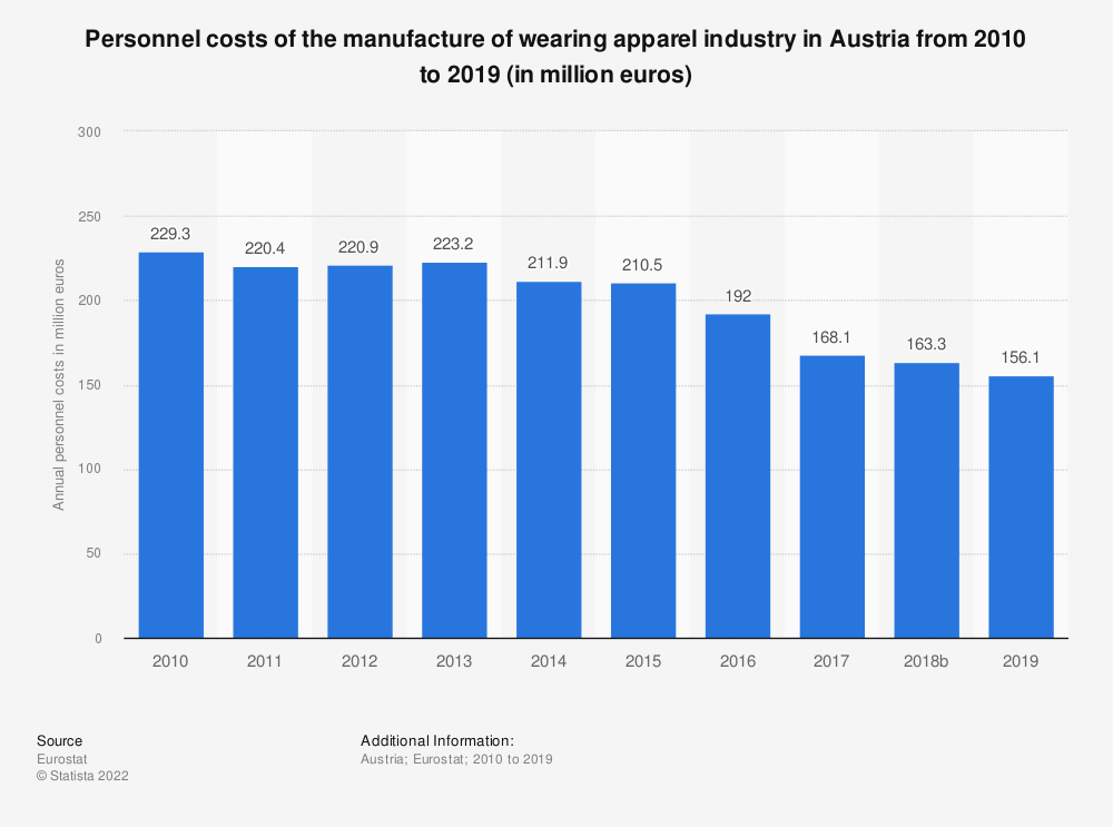 Statistic: Personnel costs of the manufacture of wearing apparel industry in Austria from 2008 to 2016 (in million euros) | Statista