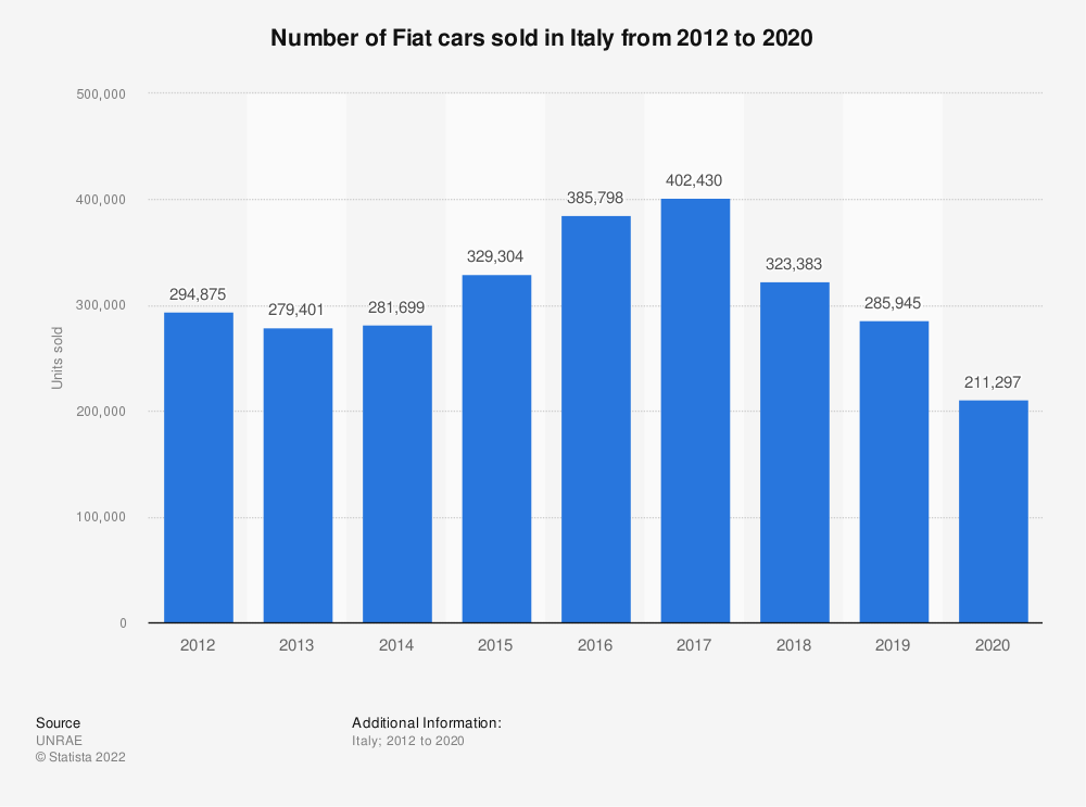 Statistic: Number of Fiat cars sold in Italy from 2012 to 2020 | Statista