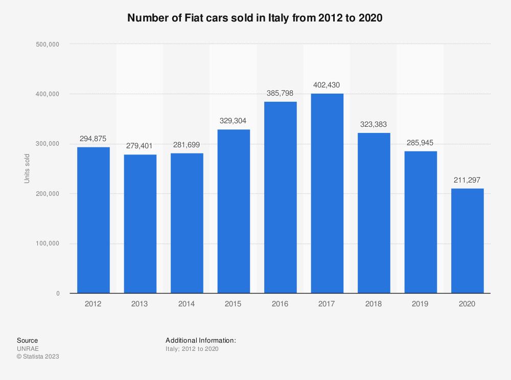Fiat: Italian car sales 2012-2017   Statistics