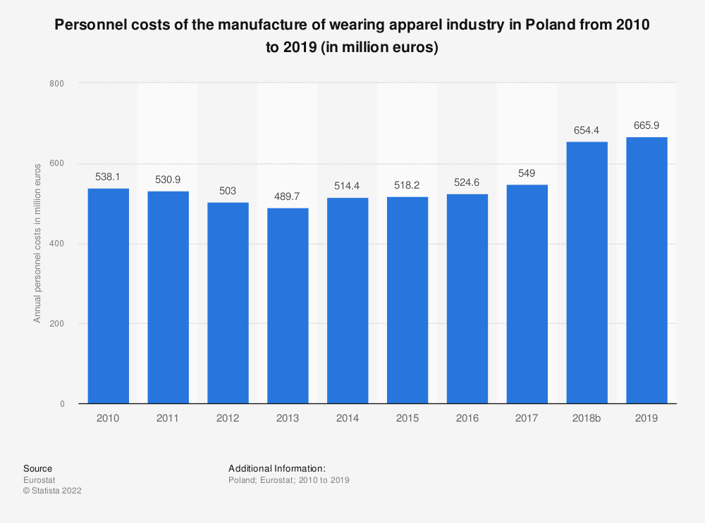 Statistic: Personnel costs of the manufacture of wearing apparel industry in Poland from 2008 to 2016 (in million euros) | Statista