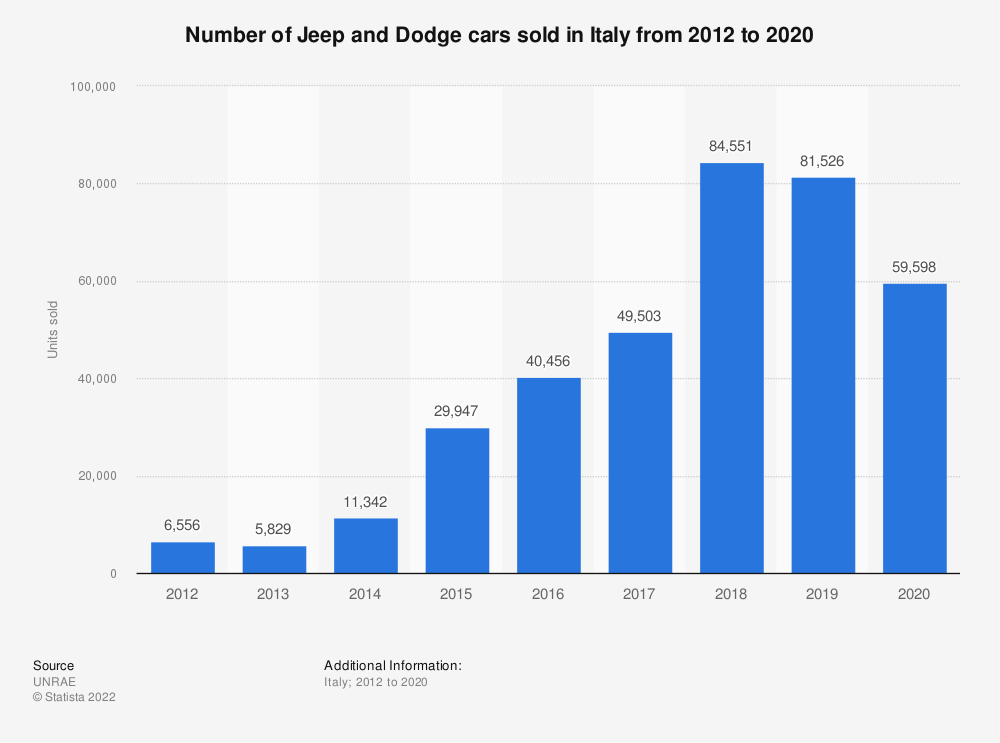 Statistic: Number of Jeep and Dodge cars sold in Italy from 2012 to 2019 | Statista