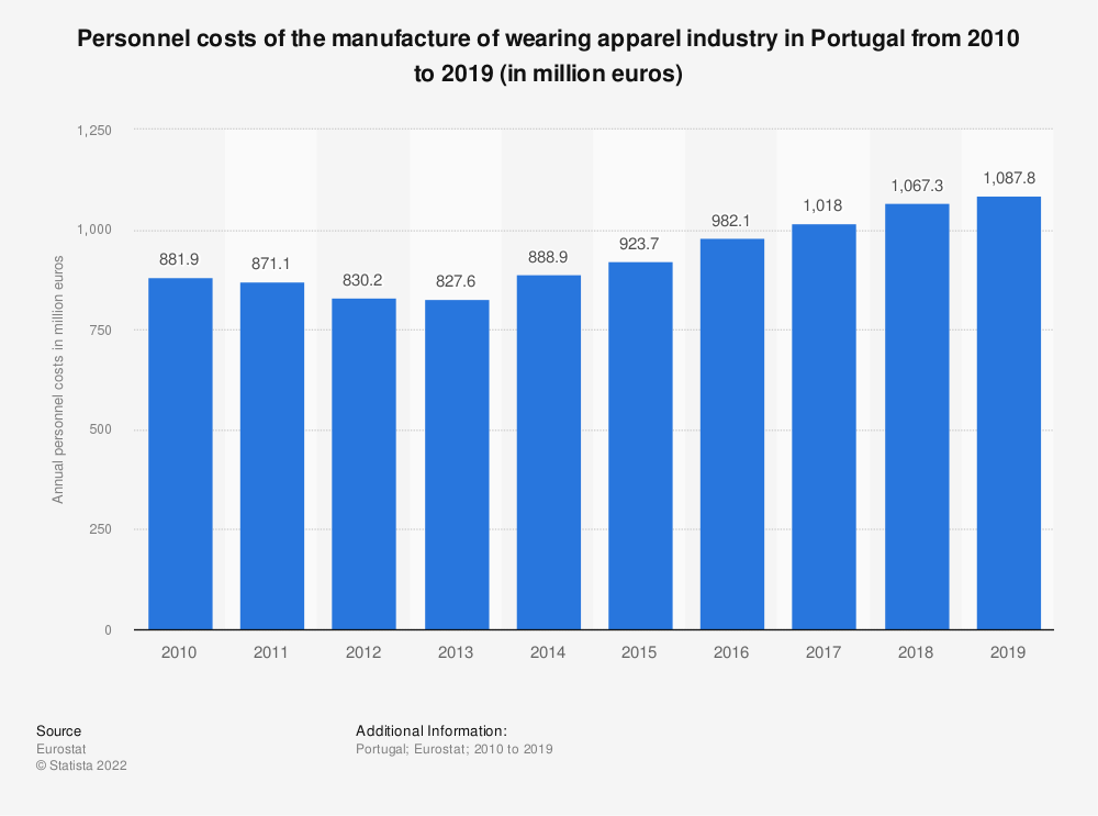 Statistic: Personnel costs of the manufacture of wearing apparel industry in Portugal from 2008 to 2016 (in million euros)   Statista