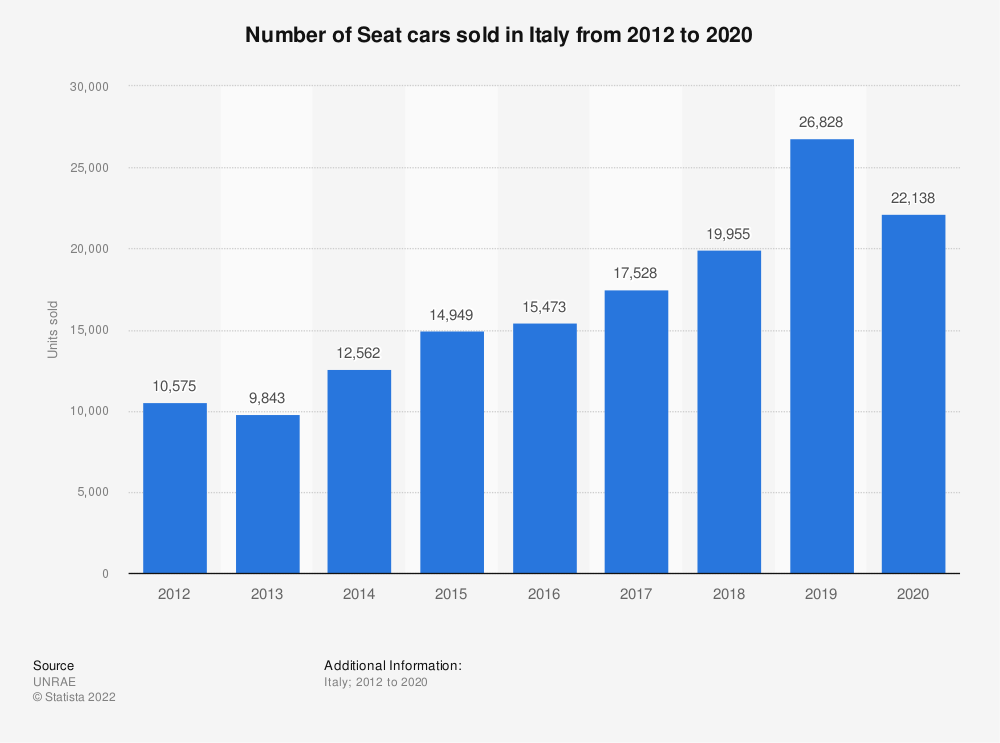 Statistic: Number of Seat cars sold in Italy from 2012 to 2018 | Statista