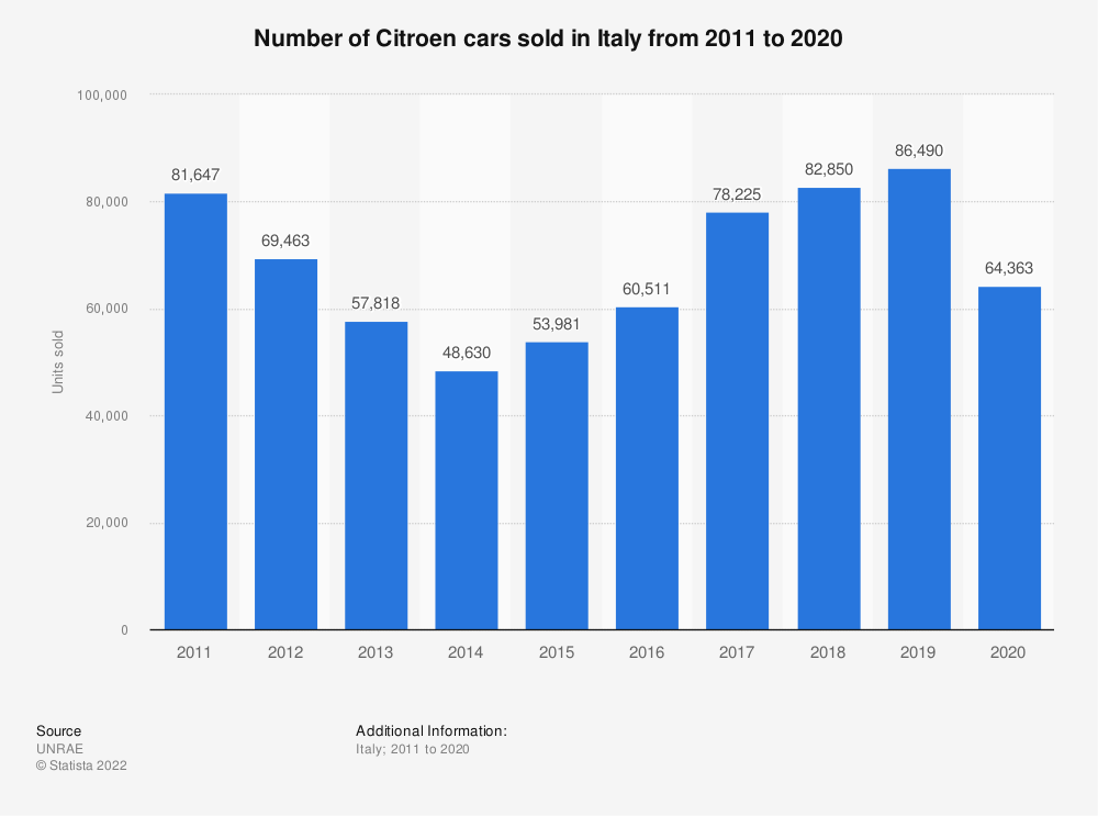 Statistic: Number of Citroen cars sold in Italy from 2011 to 2019 | Statista