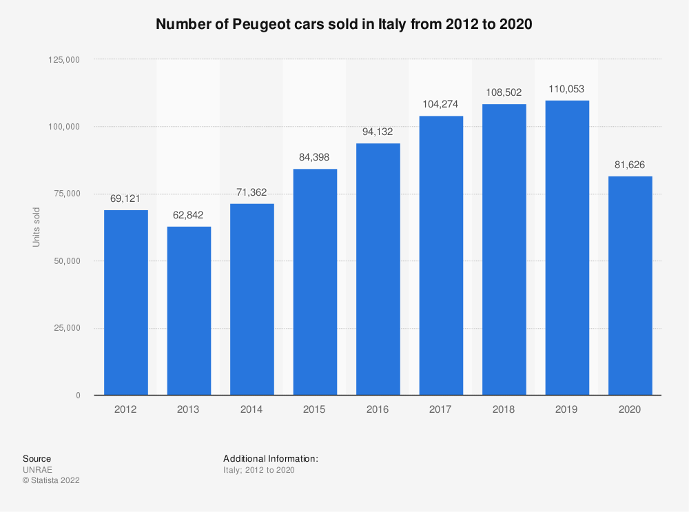 Statistic: Number of Peugeot cars sold in Italy from 2012 to 2017 | Statista
