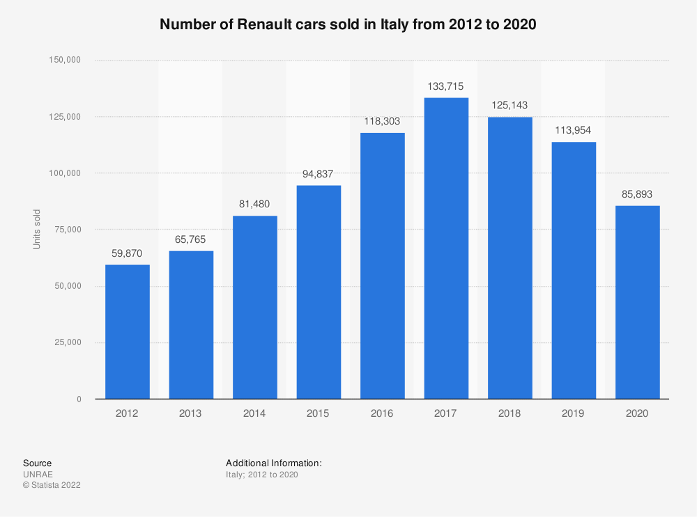 Statistic: Number of Renault cars sold in Italy from 2012 to 2018 | Statista