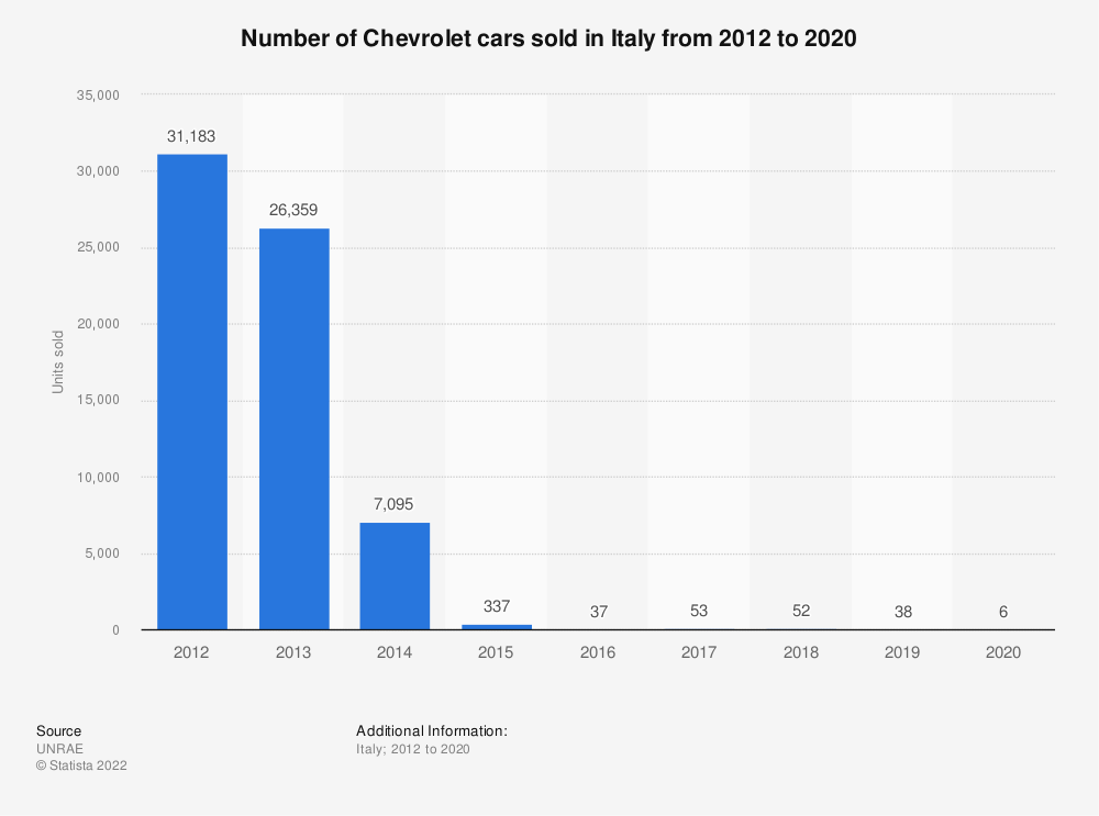 Statistic: Number of Chevrolet cars sold in Italy from 2012 to 2018 | Statista