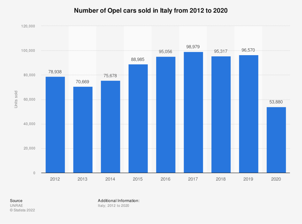 Statistic: Number of Opel cars sold in Italy from 2012 to 2019 | Statista