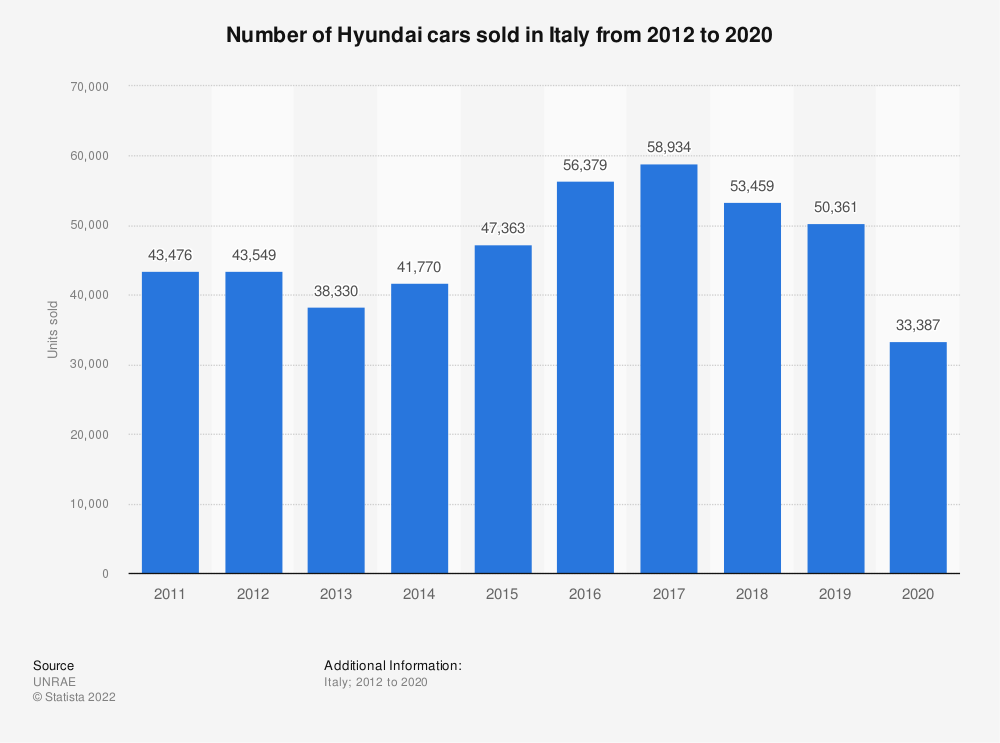 Statistic: Number of Hyundai cars sold in Italy from 2012 to 2019 | Statista