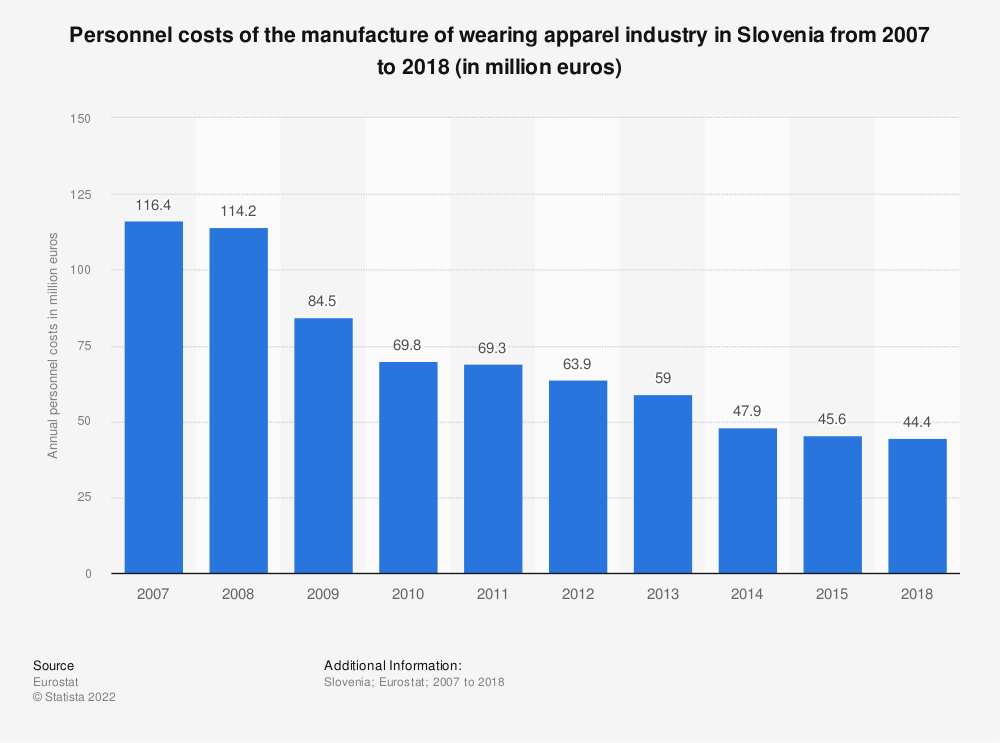 Statistic: Personnel costs of the manufacture of wearing apparel industry in Slovenia from 2008 to 2015 (in million euros) | Statista