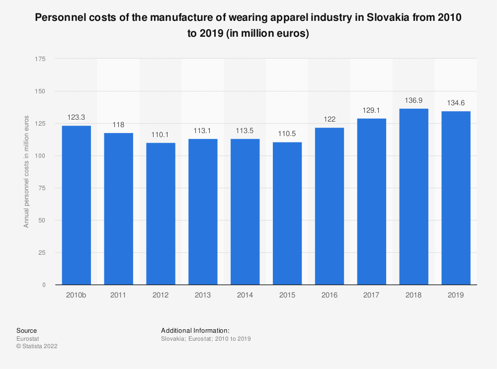 Statistic: Personnel costs of the manufacture of wearing apparel industry in Slovakia from 2008 to 2016 (in million euros) | Statista