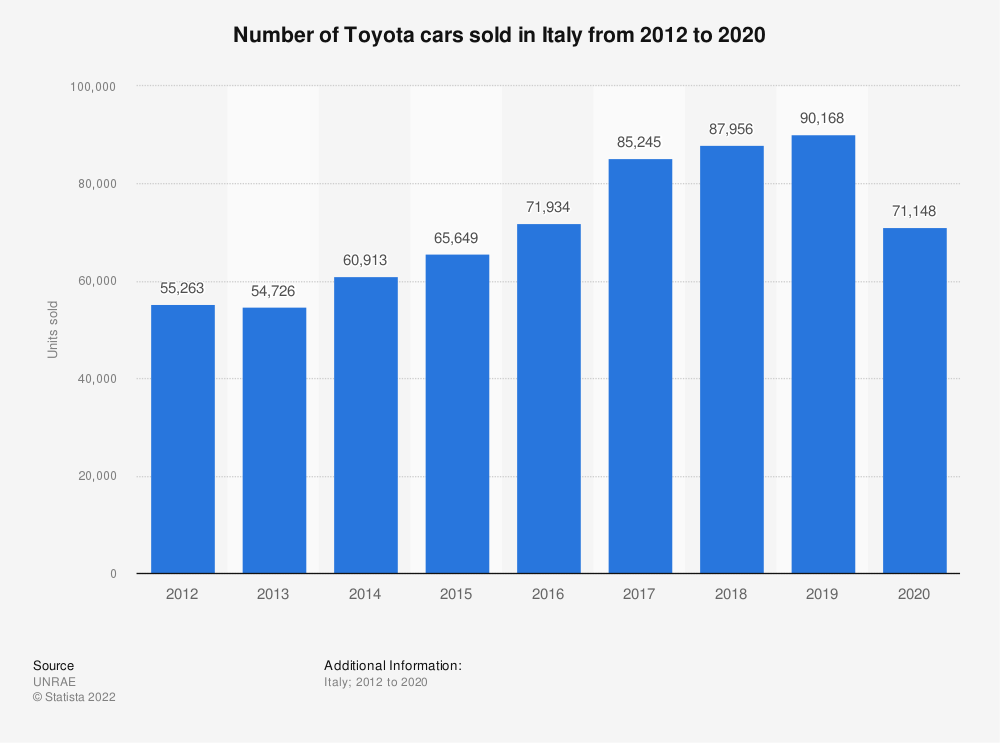Statistic: Number of Toyota cars sold in Italy from 2012 to 2018 | Statista
