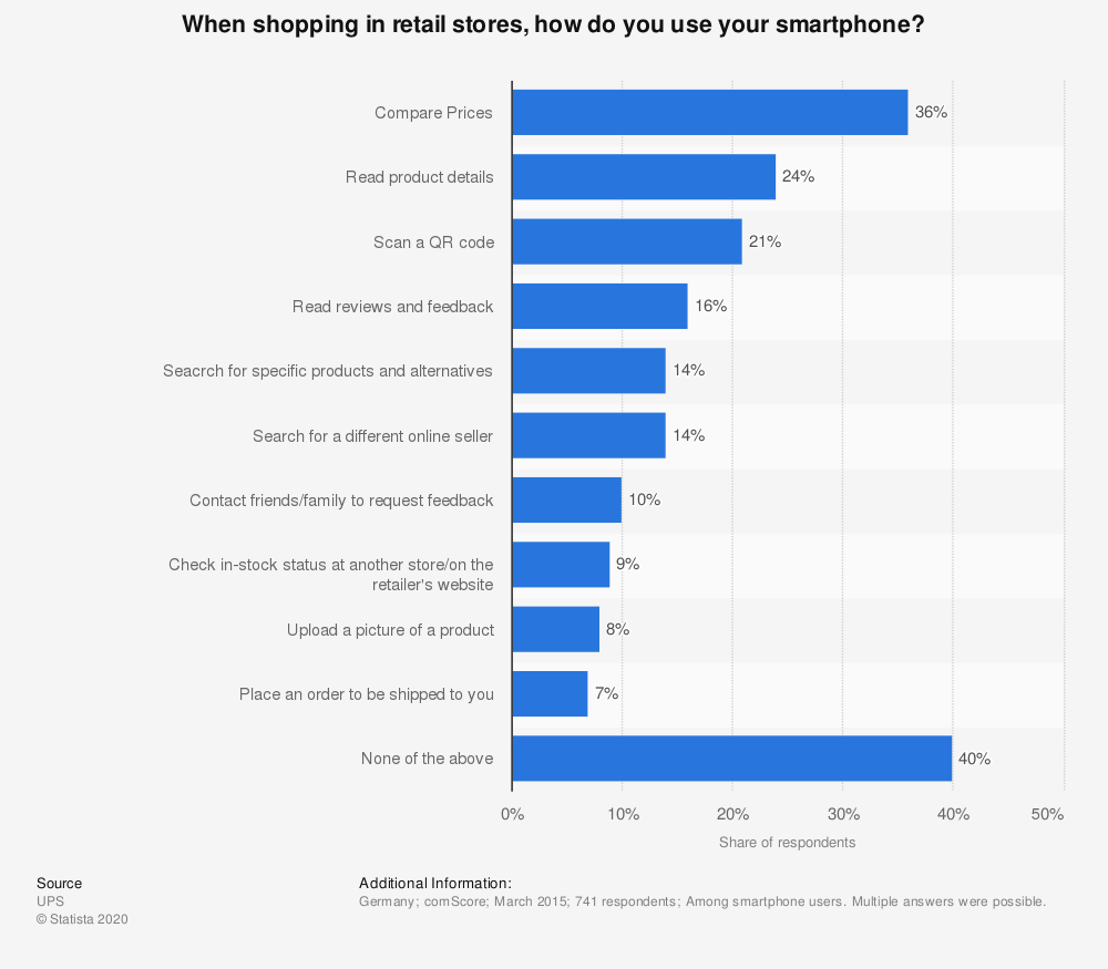 Statistic: When shopping in retail stores, how do you use your smartphone? | Statista