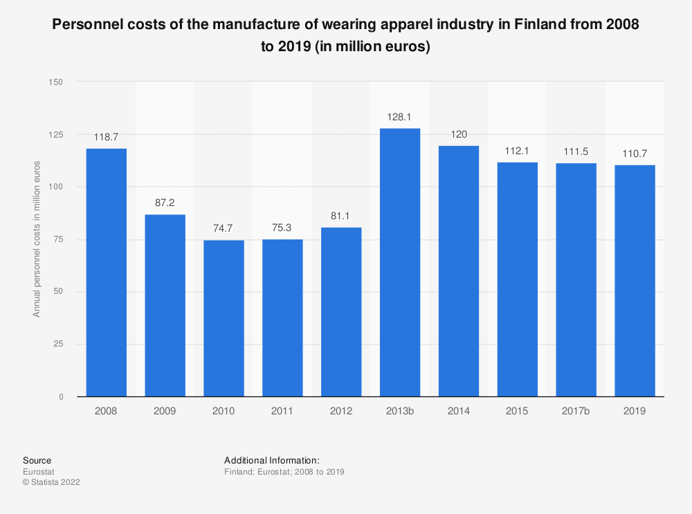 Statistic: Personnel costs of the manufacture of wearing apparel industry in Finland from 2008 to 2015 (in million euros) | Statista