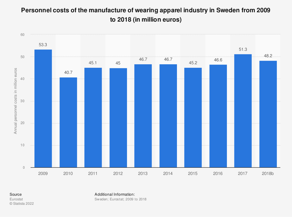 Statistic: Personnel costs of the manufacture of wearing apparel industry in Sweden from 2008 to 2016 (in million euros) | Statista