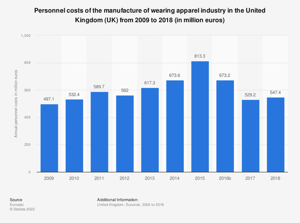 Statistic: Personnel costs of the manufacture of wearing apparel industry in the United Kingdom (UK)  from 2008 to 2014 (in million euros) | Statista