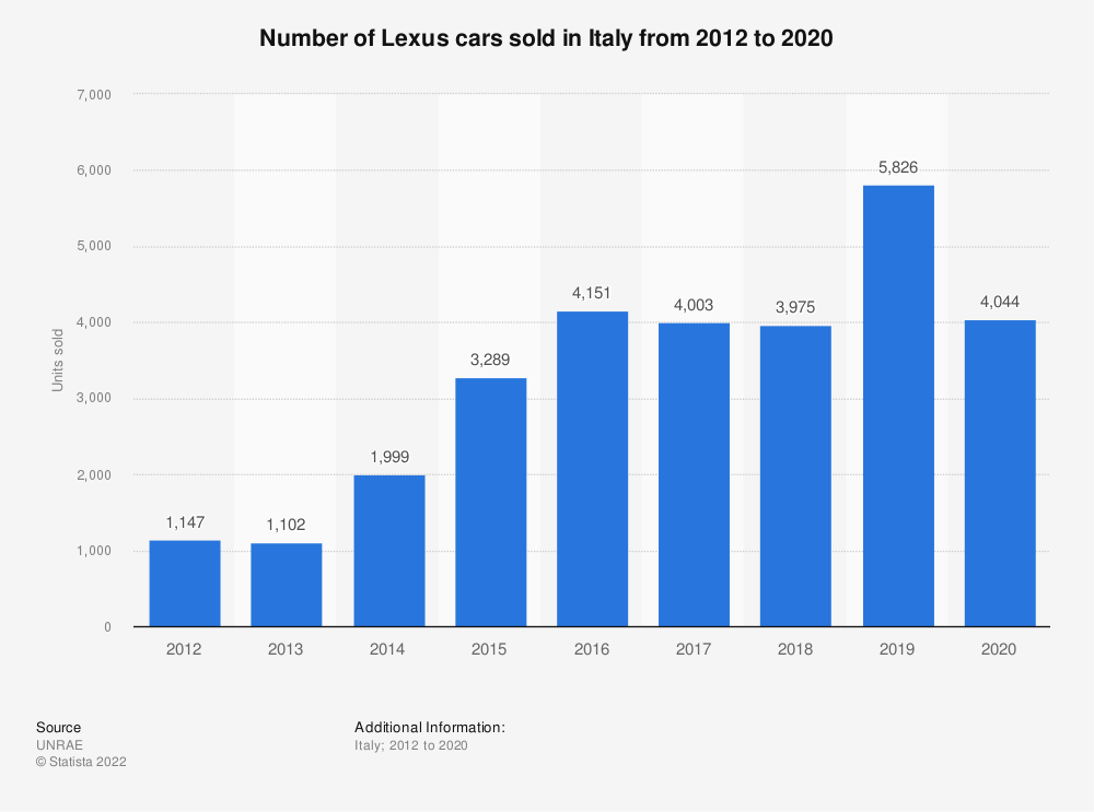 Statistic: Number of Lexus cars sold in Italy from 2012 to 2019 | Statista