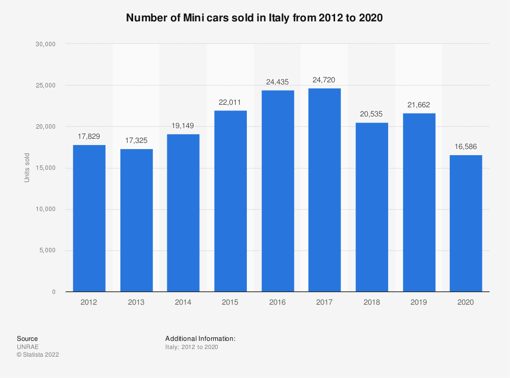 Statistic: Number of Mini cars sold in Italy from 2012 to 2020 | Statista