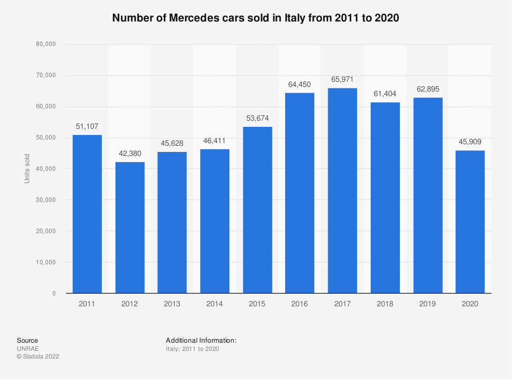 Statistic: Number of Mercedes cars sold in Italy from 2011 to 2019 | Statista
