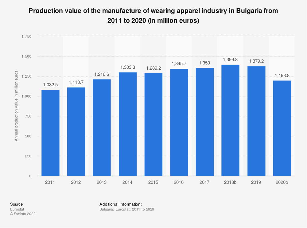 Statistic: Production value of the manufacture of wearing apparel industry in Bulgaria from 2008 to 2017 (in million euros) | Statista