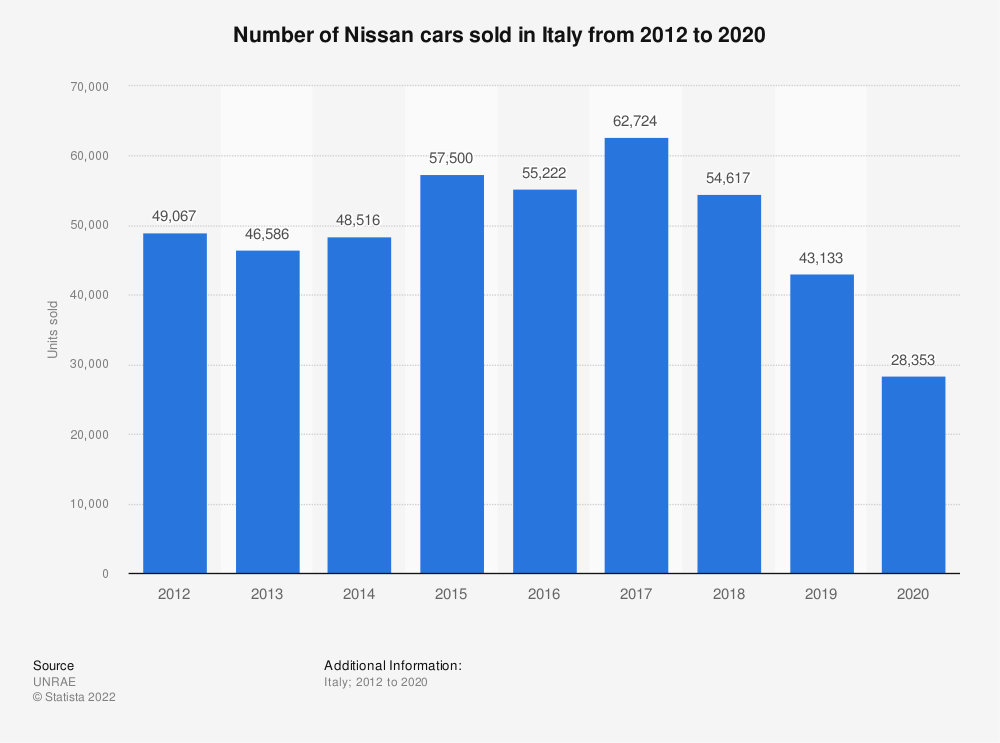 Statistic: Number of Nissan cars sold in Italy from 2012 to 2018 | Statista