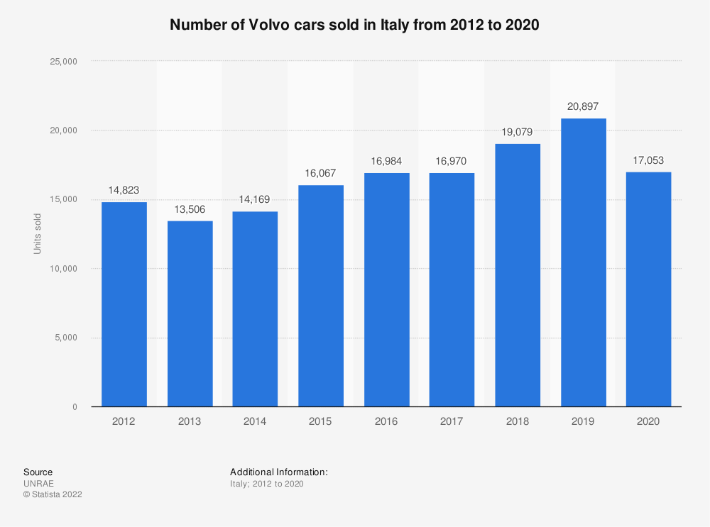 Statistic: Number of Volvo cars sold in Italy from 2012 to 2019 | Statista