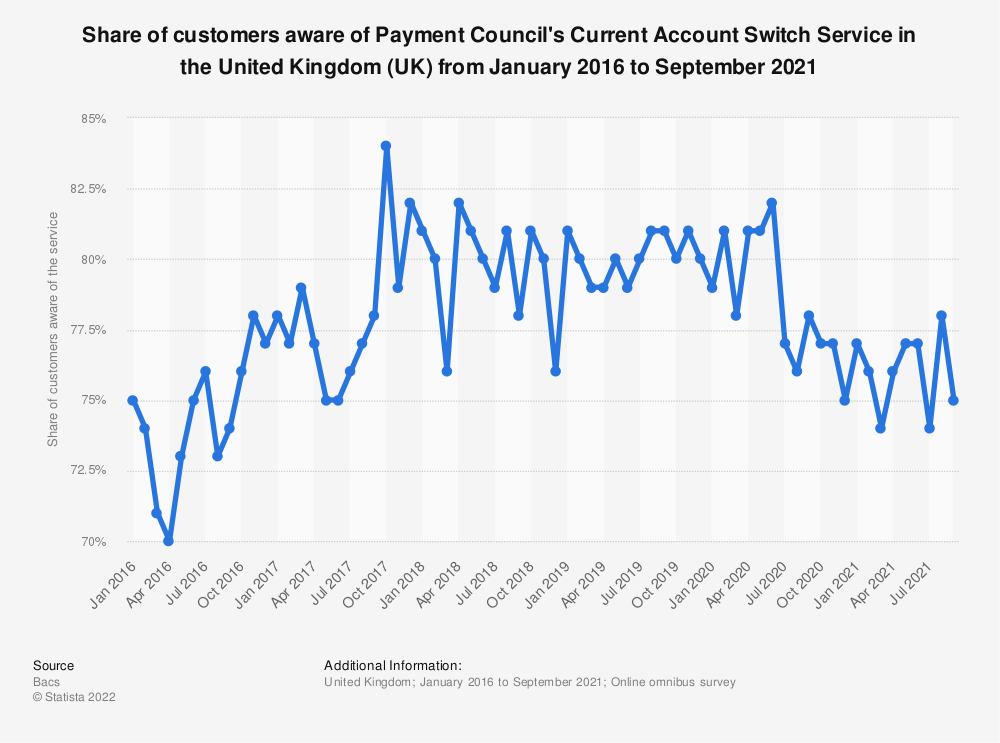 Statistic: Share of customers aware of Payment Council's Current Account Switch Service in the United Kingdom (UK) from January 2016 to December 2018 | Statista