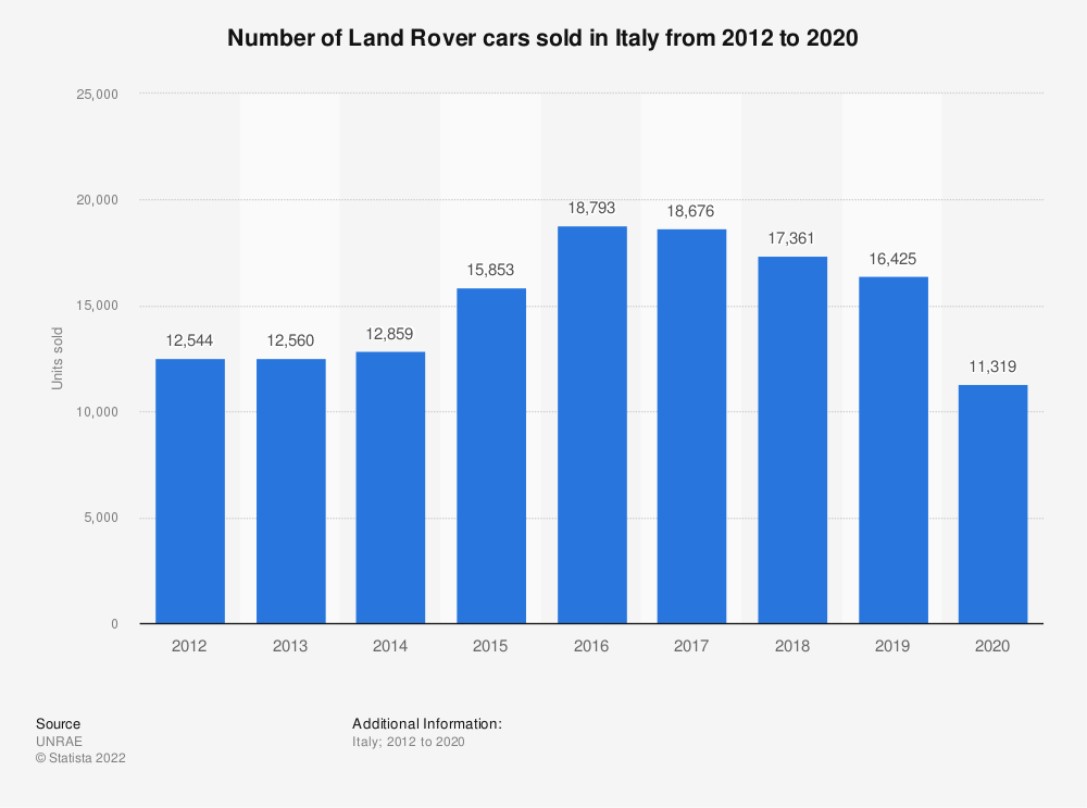 Statistic: Number of Land Rover cars sold in Italy from 2012 to 2018 | Statista