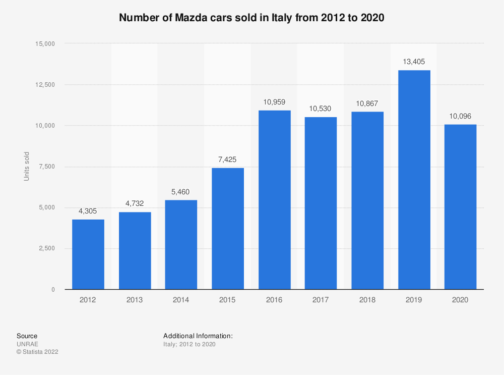 Statistic: Number of Mazda cars sold in Italy from 2012 to 2018 | Statista
