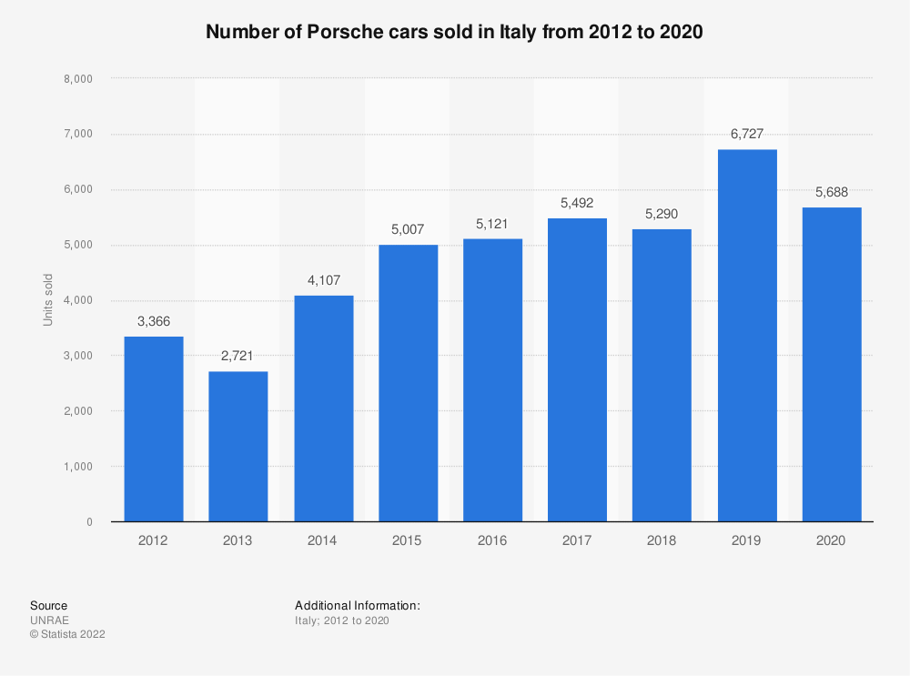 Statistic: Number of Porsche cars sold in Italy from 2012 to 2019 | Statista