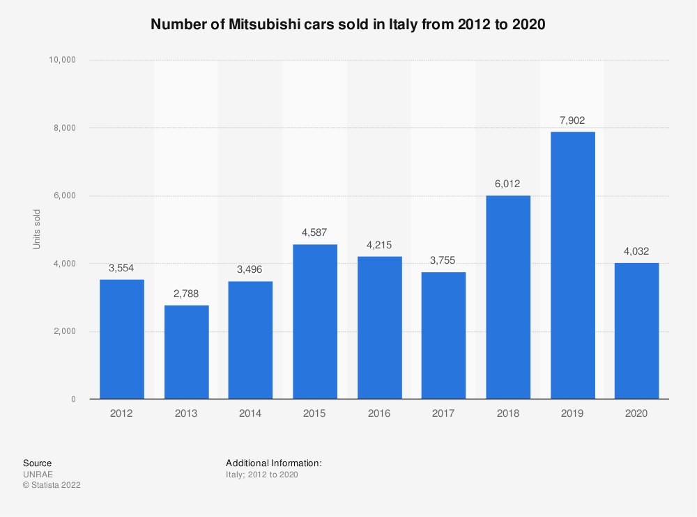 Statistic: Number of Mitsubishi cars sold in Italy from 2012 to 2019 | Statista