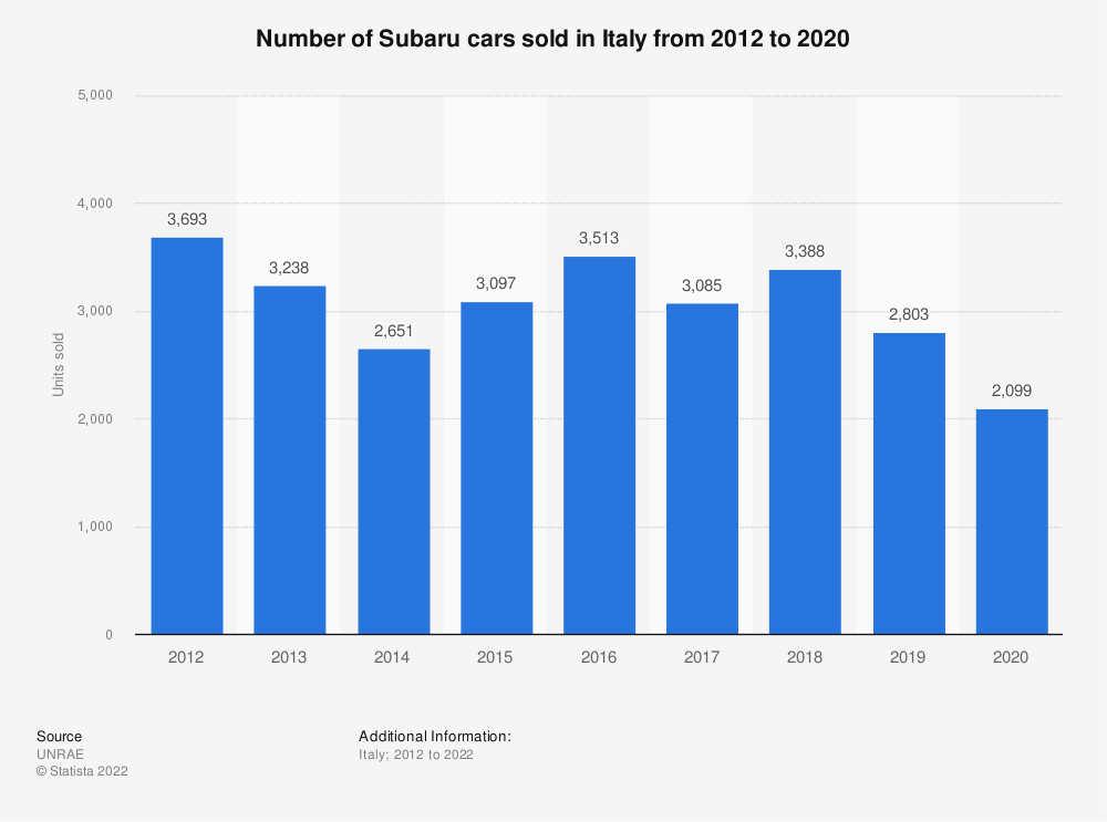 Statistic: Number of Subaru cars sold in Italy from 2012 to 2018 | Statista